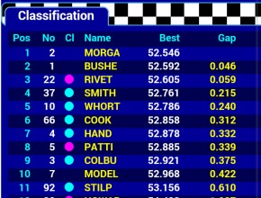 Clio Cup Brands Hatch qualifying result